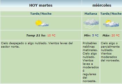 ClimaMiercoles