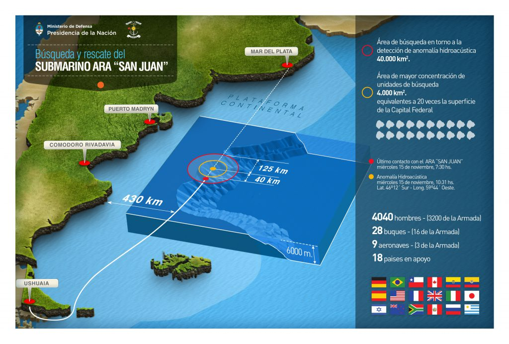 Infografía Armada