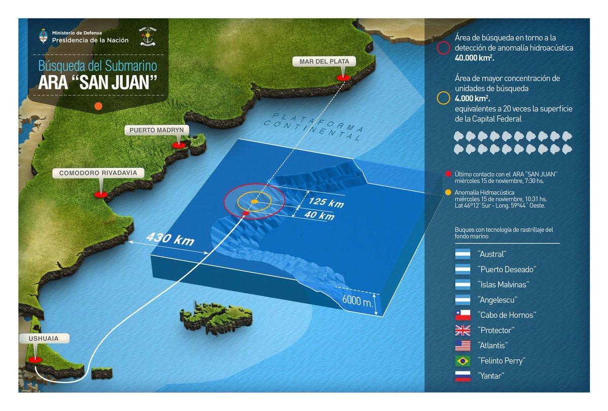 Busqueda - ARA San Juan