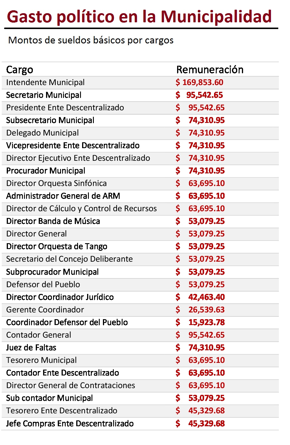 sueldos funcionarios