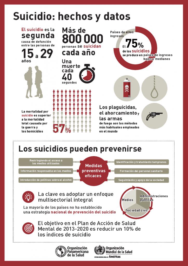 Resultado de imagen para oms dia mundial suicidio 2018