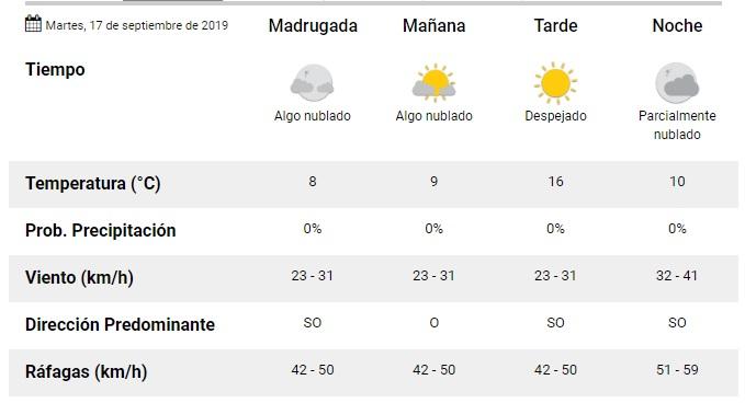 Clima según datos del SMN Mar del Plata