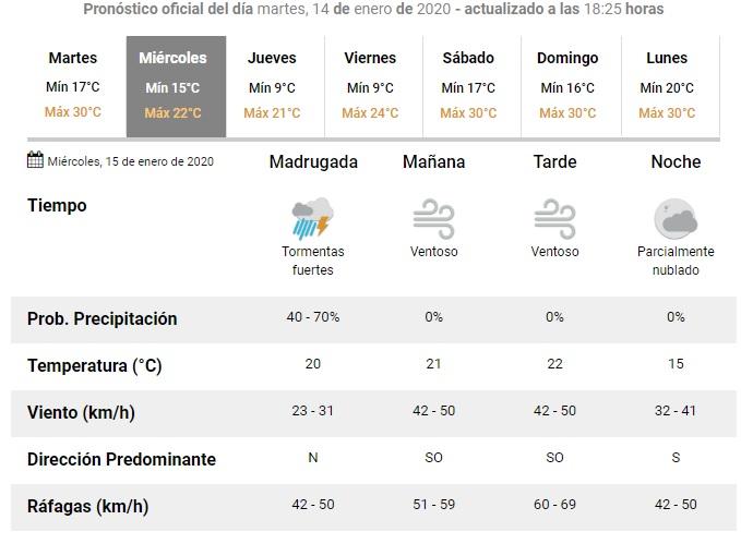 ClimaMiércoles
