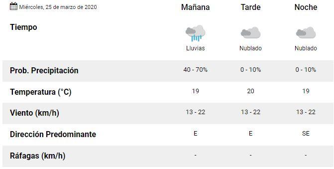 clima miércoles 25