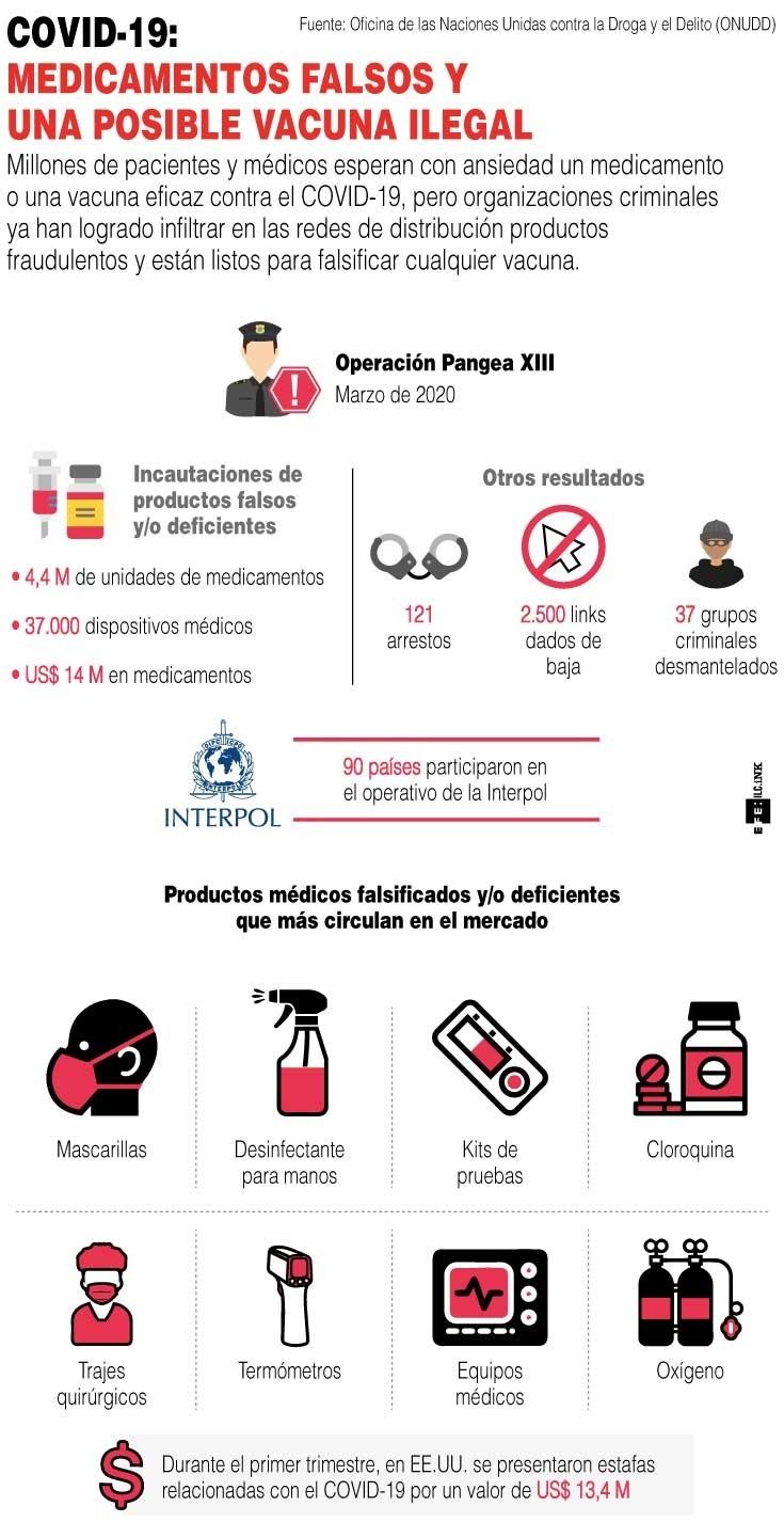 COVID-19: Medicamentos falsos y una posible vacuna ilegal