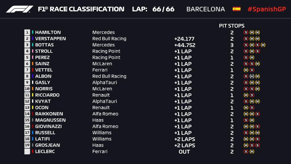 F1 GP España