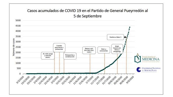 Aumento de casos tras la apertura de actividades. Fuente: Escuela de Medicina de la UNMdP.
