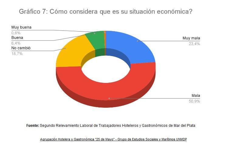 Grafico 1 25 de Mayo