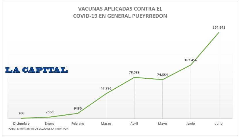 Grafico vacunacion 1